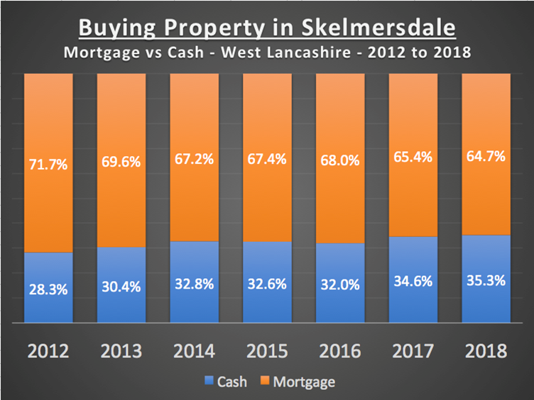 32.5% of All Skelmersdale Properties were Bought Without a Mortgage in the Last 7 Years
