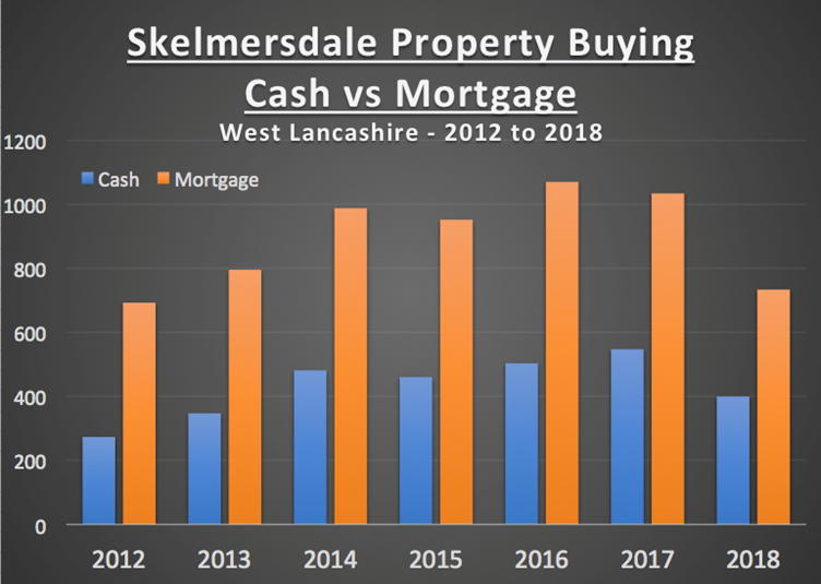 32.5% of All Skelmersdale Properties were Bought Without a Mortgage in the Last 7 Years2
