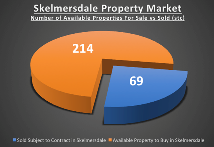 As 24.4% of Skelmersdale Property on the Market is Sold